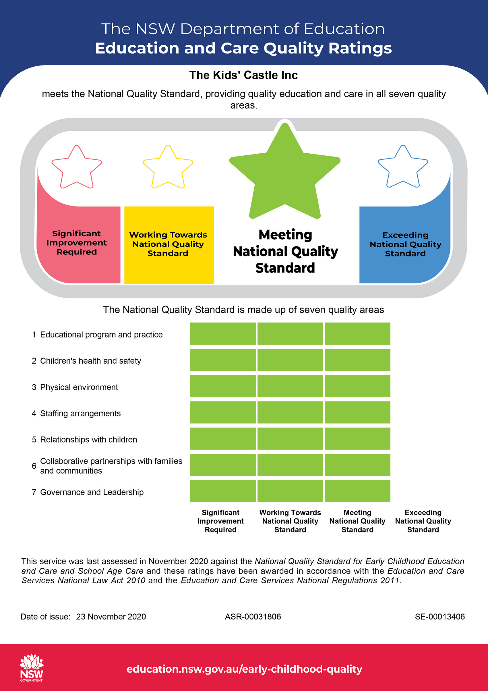 TKC wer recently found to be achieving the National Quality Standard